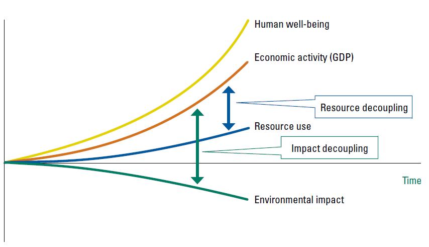 Resource decoupling e impact decoupling