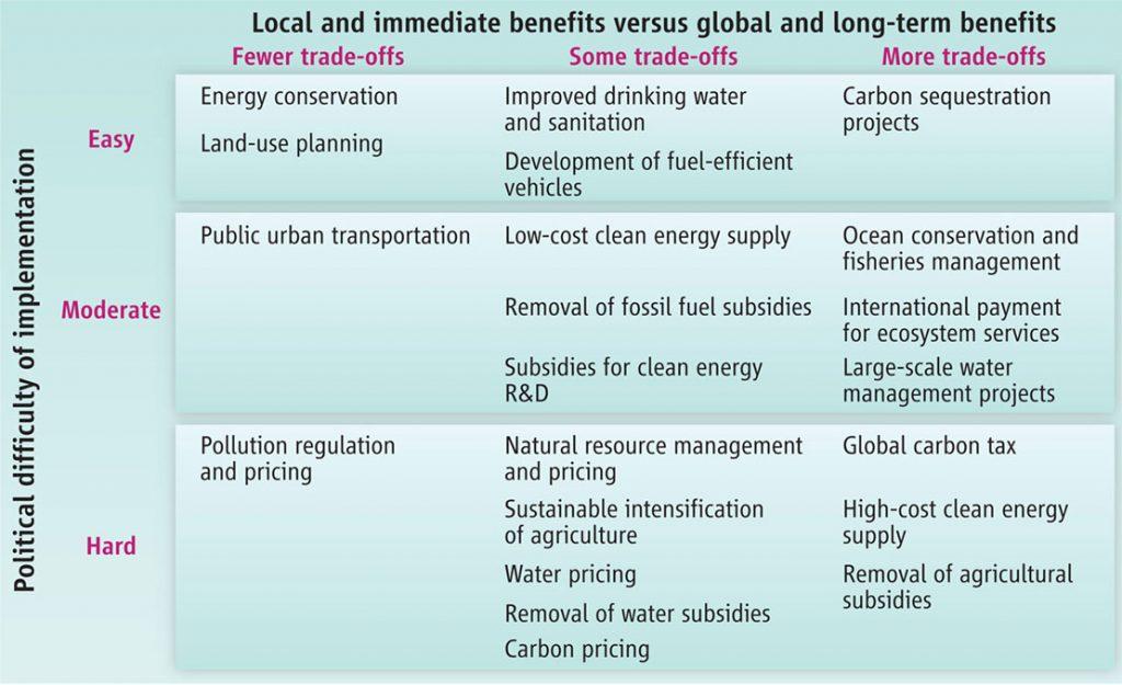 classificazione misure per crescita verde green economy