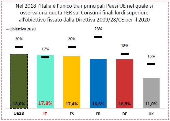 fonti rinnovabili europa italia
